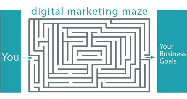 digital marketing launch questionnaire